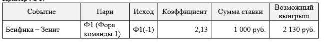 Пример форы в букмкерской конторе