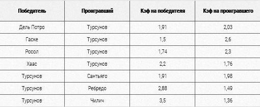 Таблица по встречам Торсунова