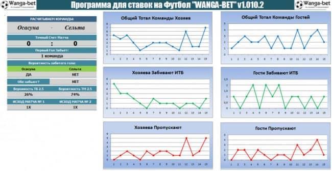 программа для ставок на футбол Vanga-Bet